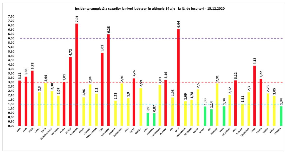 Rata de infectare Covid-19 – județul Tulcea în top 10. Tulcea – 4685 – 51 – 3,22