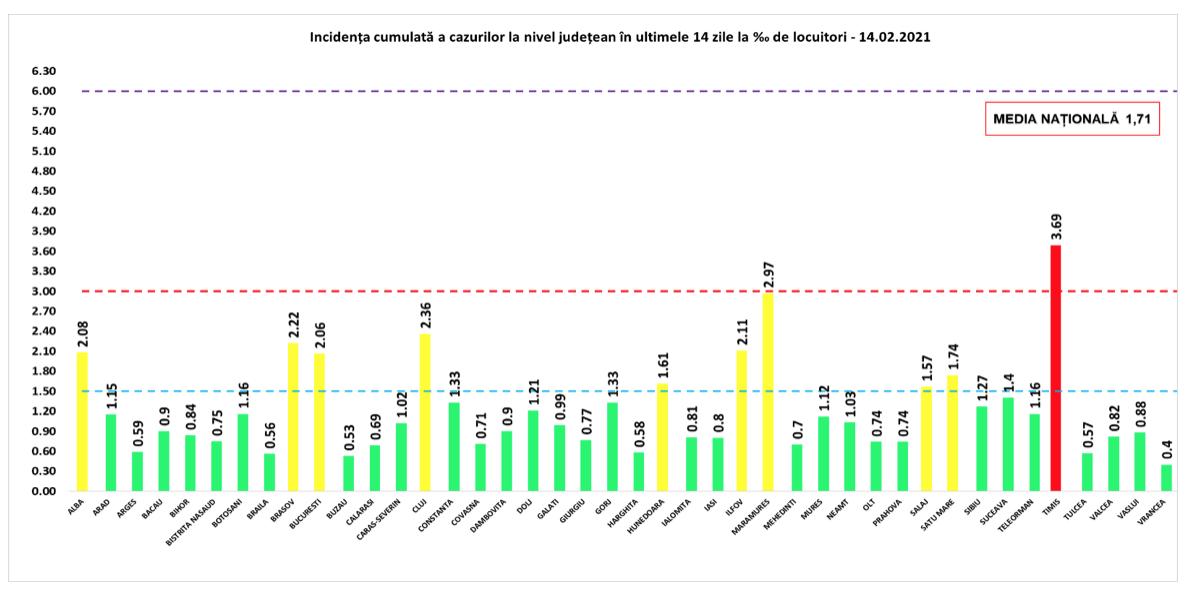 O mică creștere a ratei de infectare la nivelul județului Tulcea – 6230 – 16 – 0,57