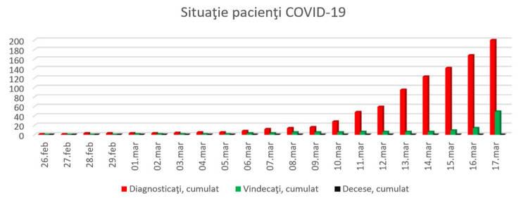 În urmă cu un an nu exista nici un caz Covid-19 în judeţul Tulcea