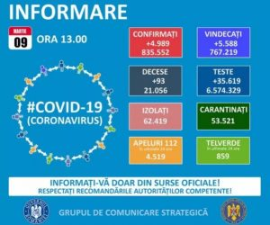 Cel mai mare număr de cazuri noi COVID – 19 din ultimele 2 luni în țară