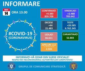 Multe cazuri confirmate de COVID-19 pentru o zi de weekend