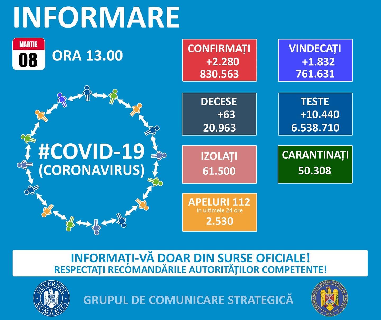 Situația cazurilor COVID în Tulcea