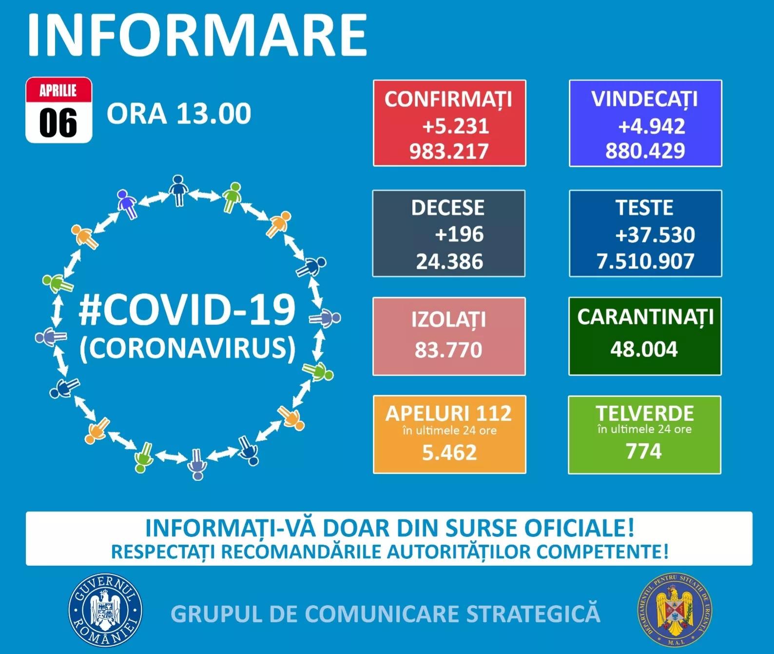 Record de noi decese Covid – 19 în țară – două sunt și în județul nostru