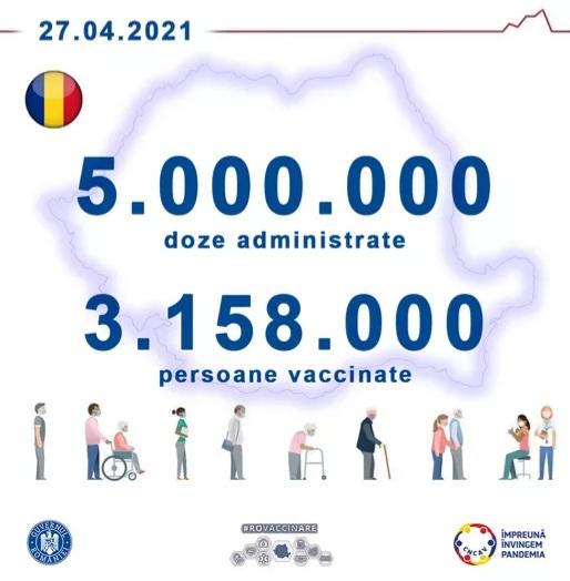 Peste 5.000.000 de doze de vaccin anti-Covid-19 folosite în România!