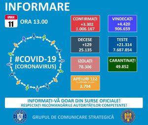 COVID-19 Incidența județului mai mică decât ieri