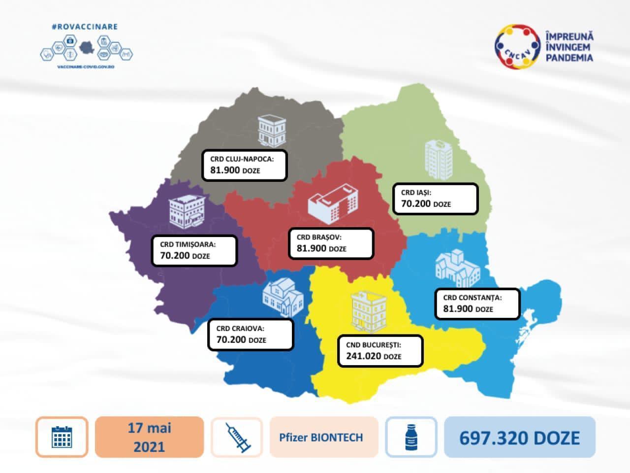 O nouă tranşă de vaccin Pfizer ajunge azi în România