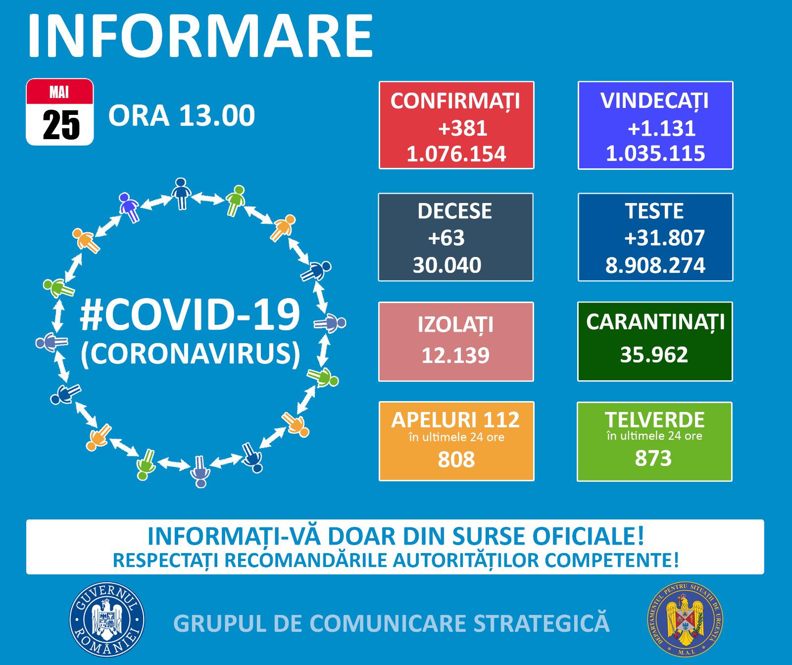 COVID-19: Doi tulceni confirmați pozitiv din 279 de teste