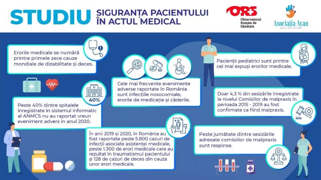 În România nu există încă o cultură a raportării erorilor medicale