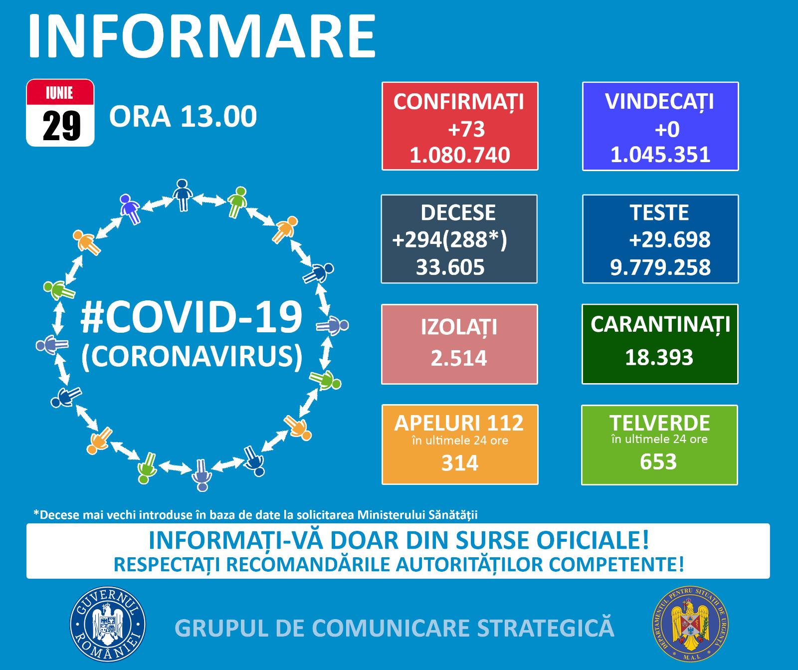 Două cazuri noi de COVID 19 la Tulcea