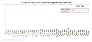 Numărul persoanelor vaccinate în 24 de ore este în scădere în județul Tulcea