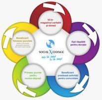 A fost aprobată înființarea unui Magazin Social Exchange în Tulcea
